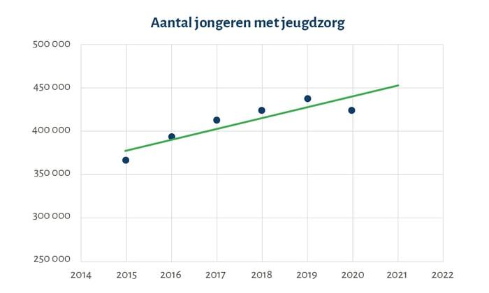 2021-08_Blog-HC-Jeugdzorg-grafiek